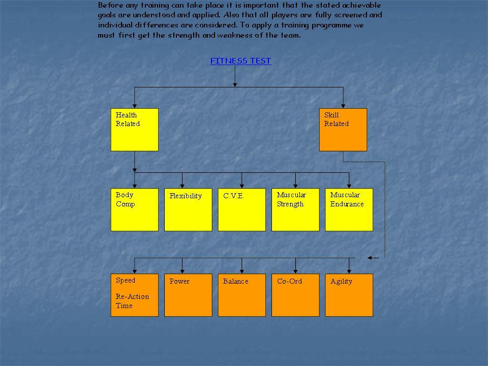 SCREEN Test Program Design Progression Apply Programme Progression Test Apply Results of Fitness Test MacroCycle