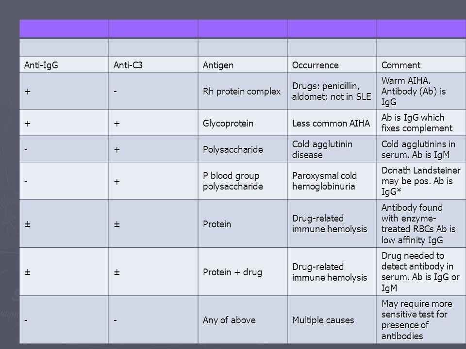 Anti-IgGAnti-C3AntigenOccurrenceComment +- Rh protein complex Drugs: penicillin, aldomet; not in SLE Warm AIHA.