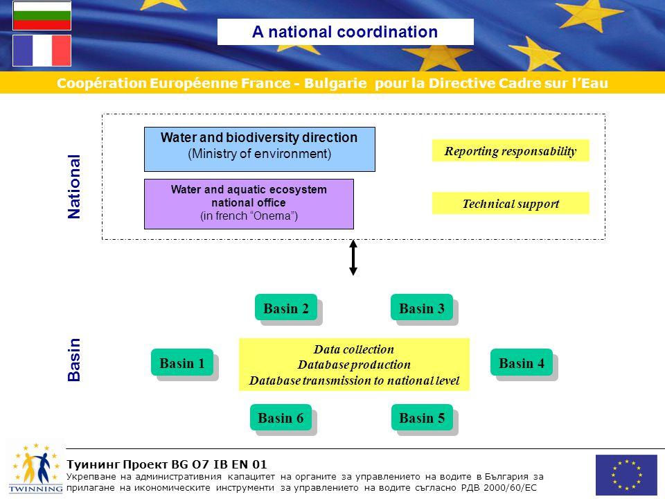 Туининг Проект BG O7 IB EN 01 Укрепване на административния капацитет на органите за управлението на водите в България за прилагане на икономическите