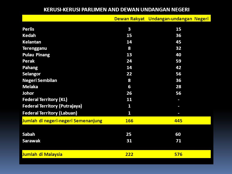 KERUSI-KERUSI PARLIMEN AND DEWAN UNDANGAN NEGERI Dewan RakyatUndangan-undangan Negeri Perlis315 Kedah1536 Kelantan1445 Terengganu832 Pulau Pinang1340 Perak2459 Pahang1442 Selangor2256 Negeri Sembilan836 Melaka628 Johor2656 Federal Territory (KL)11- Federal Territory (Putrajaya)1- Federal Territory (Labuan)1- Jumlah di negeri-negeri Semenanjung166445 Sabah25 60 Sarawak3171 Jumlah di Malaysia222576
