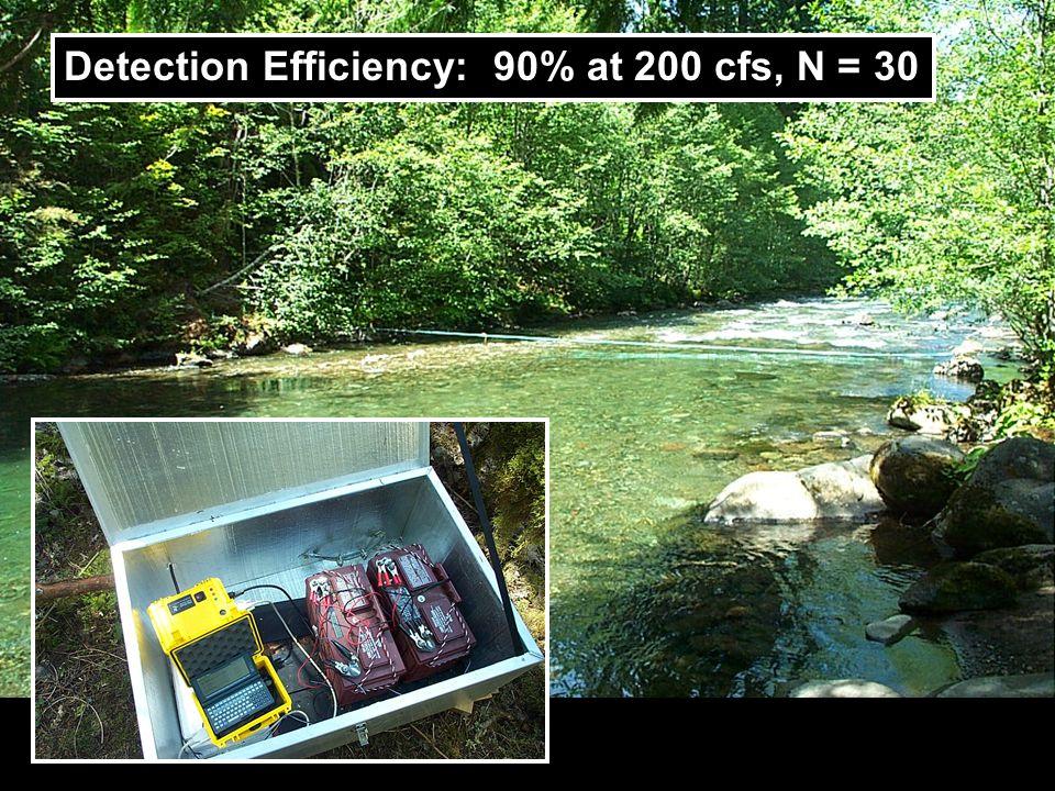 DO Detection Efficiency: 90% at 200 cfs, N = 30