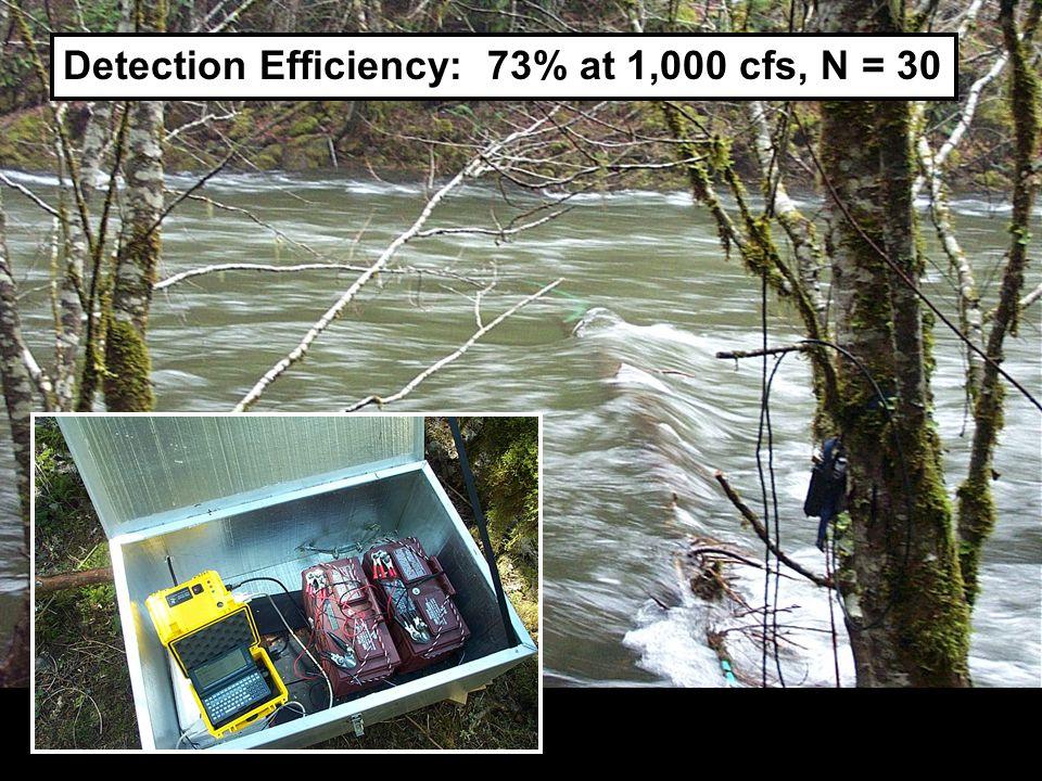 DO Detection Efficiency: 73% at 1,000 cfs, N = 30