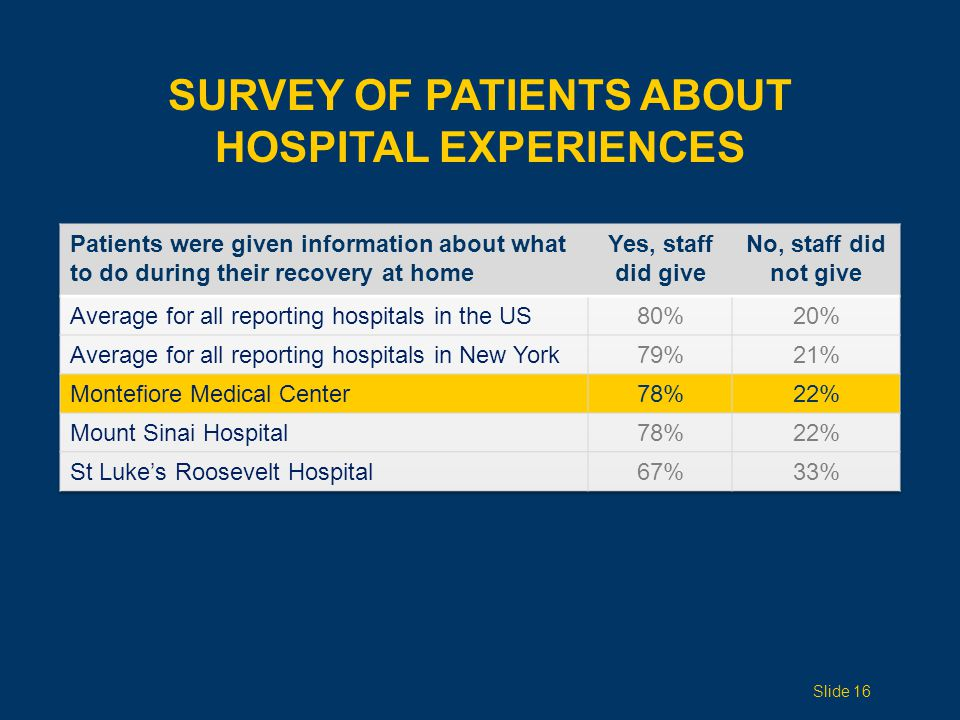 Slide 16 SURVEY OF PATIENTS ABOUT HOSPITAL EXPERIENCES