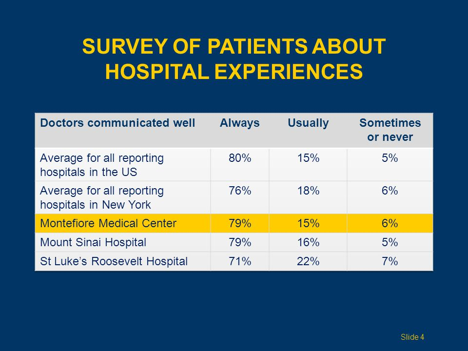 Slide 4 SURVEY OF PATIENTS ABOUT HOSPITAL EXPERIENCES