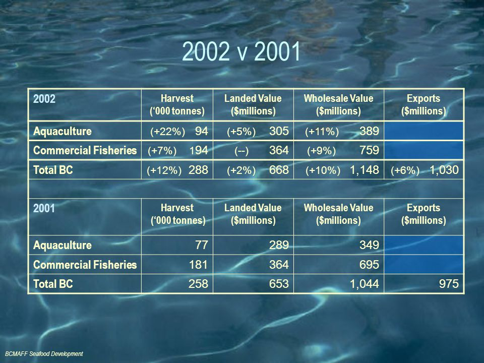 BCMAFF Seafood Development 2002 v 2001 2002 Harvest ('000 tonnes) Landed Value ($millions) Wholesale Value ($millions) Exports ($millions) Aquaculture