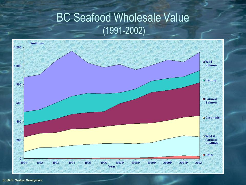 BCMAFF Seafood Development BC Seafood Wholesale Value (1991-2002)