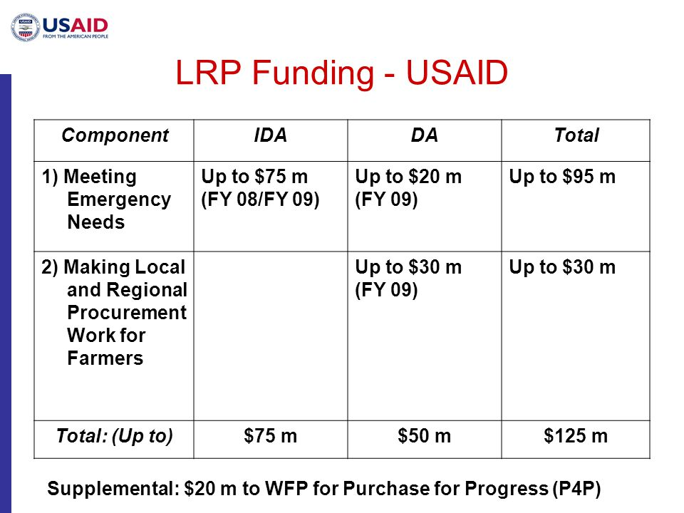 LRP Funding - USAID ComponentIDADATotal 1) Meeting Emergency Needs Up to $75 m (FY 08/FY 09) Up to $20 m (FY 09) Up to $95 m 2) Making Local and Regional Procurement Work for Farmers Up to $30 m (FY 09) Up to $30 m Total: (Up to)$75 m$50 m$125 m Supplemental: $20 m to WFP for Purchase for Progress (P4P)