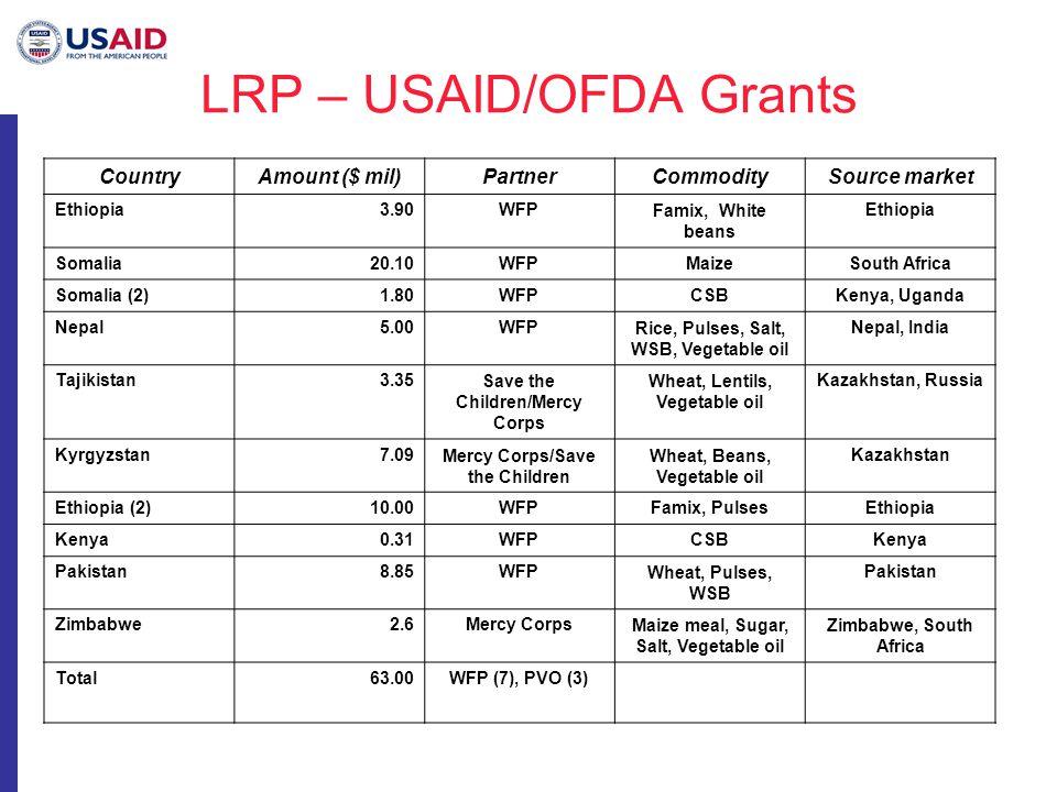 LRP – USAID/OFDA Grants CountryAmount ($ mil)PartnerCommoditySource market Ethiopia3.90WFPFamix, White beans Ethiopia Somalia20.10WFPMaizeSouth Africa Somalia (2)1.80WFPCSBKenya, Uganda Nepal5.00WFPRice, Pulses, Salt, WSB, Vegetable oil Nepal, India Tajikistan3.35Save the Children/Mercy Corps Wheat, Lentils, Vegetable oil Kazakhstan, Russia Kyrgyzstan7.09Mercy Corps/Save the Children Wheat, Beans, Vegetable oil Kazakhstan Ethiopia (2)10.00WFPFamix, PulsesEthiopia Kenya0.31WFPCSBKenya Pakistan8.85WFPWheat, Pulses, WSB Pakistan Zimbabwe2.6Mercy CorpsMaize meal, Sugar, Salt, Vegetable oil Zimbabwe, South Africa Total63.00WFP (7), PVO (3)