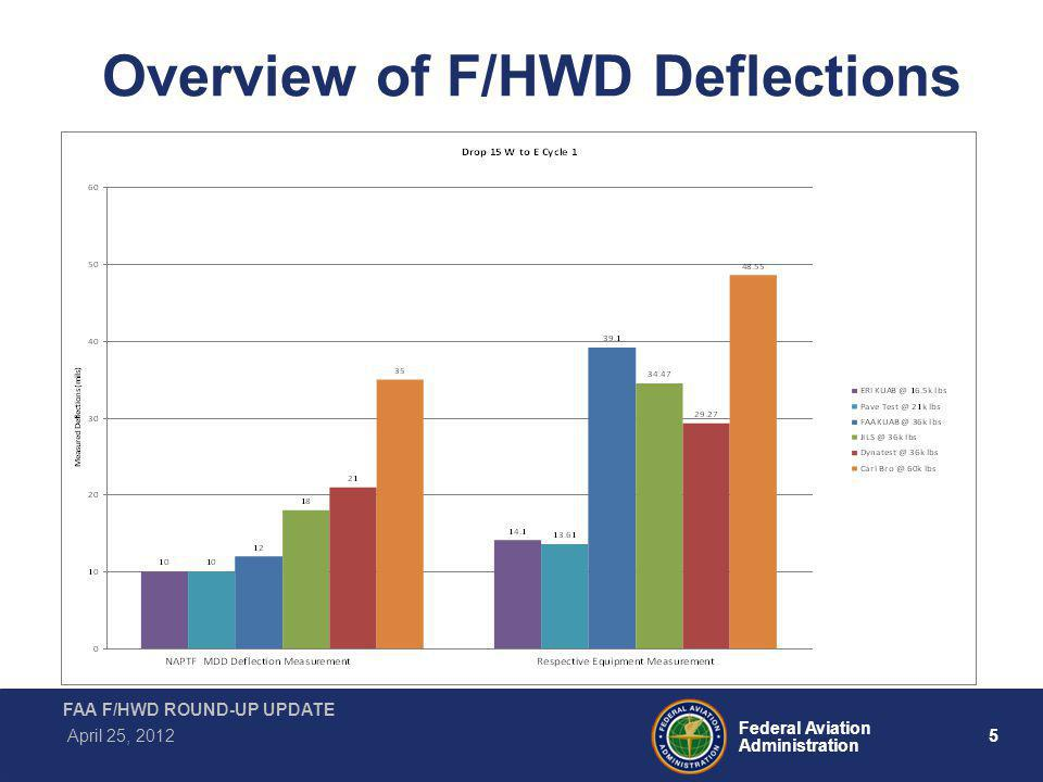 5 Federal Aviation Administration FAA F/HWD ROUND-UP UPDATE April 25, 2012 Overview of F/HWD Deflections