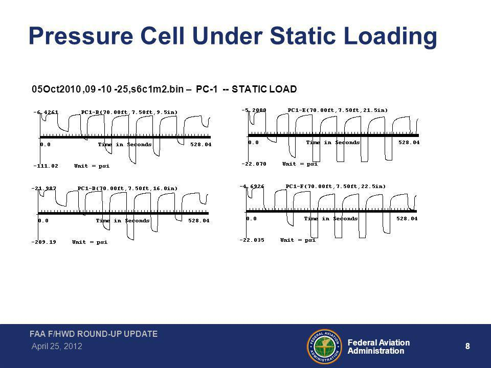 9 Federal Aviation Administration FAA F/HWD ROUND-UP UPDATE April 25, 2012 Strain Gage Under Static Loading 05Oct2010,10 -25 -50,s6c1m3.bin SG-1 - STATIC LOAD