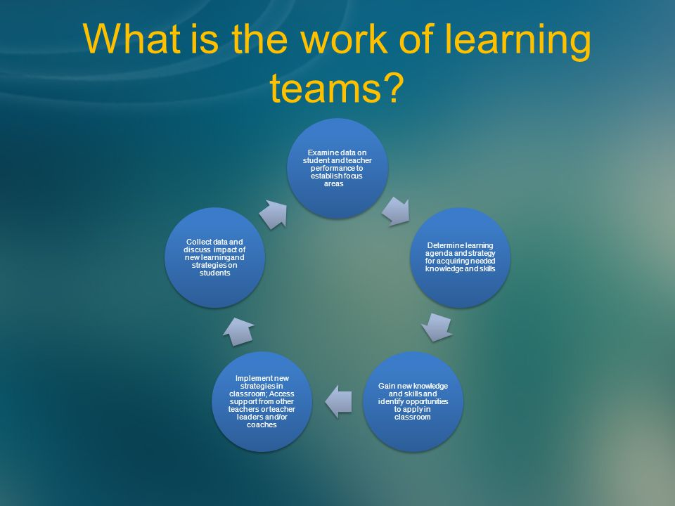 What is the work of learning teams.