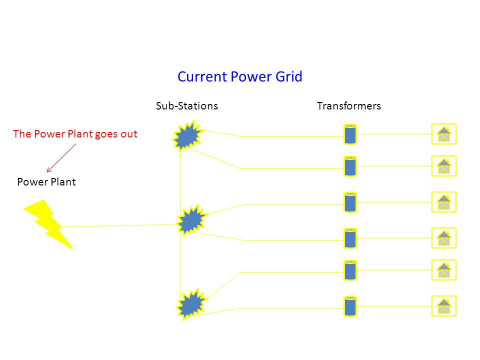 Current Power Grid Power Plant Sub-StationsTransformers Transformer goes out A Sub-Station goes out