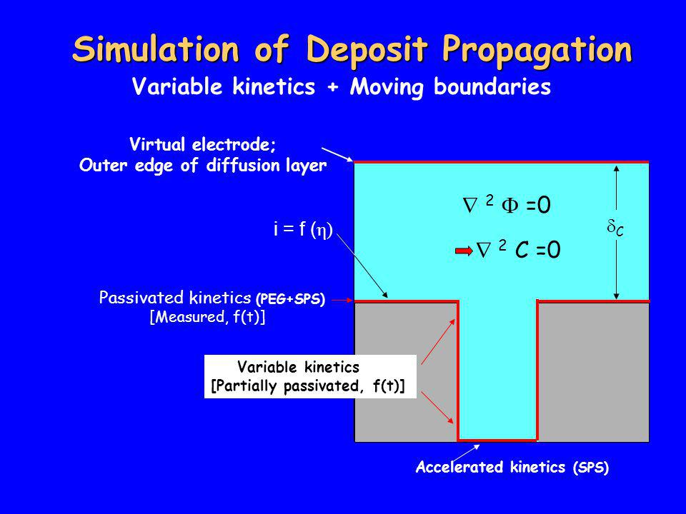 Simulation of Deposit Propagation Variable kinetics + Moving boundaries  2  =0  2 C =0 i = f ( η) Passivated kinetics (PEG+SPS) [Measured, f(t)] Accelerated kinetics (SPS) Variable kinetics [Partially passivated, f(t)] Virtual electrode; Outer edge of diffusion layer CC