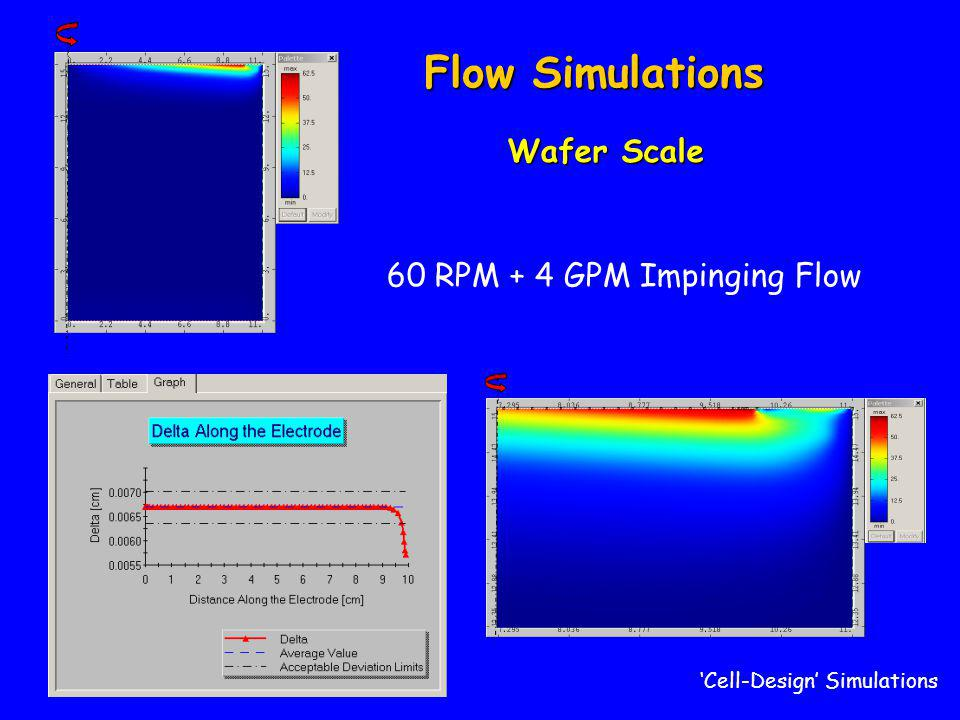 Flow Simulations 60 RPM + 4 GPM Impinging Flow Wafer Scale 'Cell-Design' Simulations