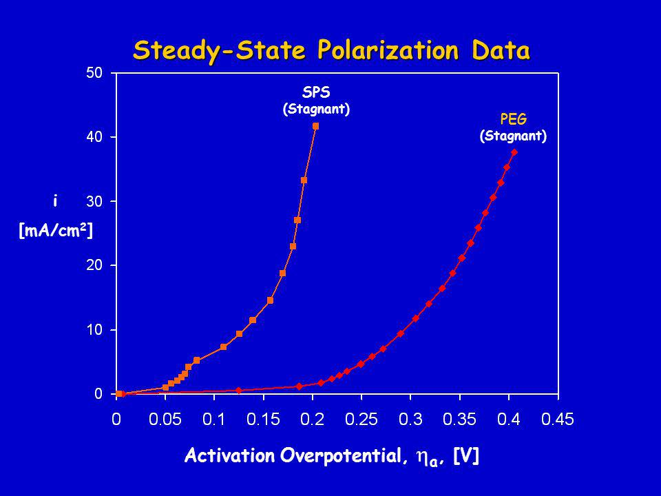 Activation Overpotential,  a, [V] i [mA/cm 2 ] SPS (Stagnant) PEG (Stagnant) Steady-State Polarization Data