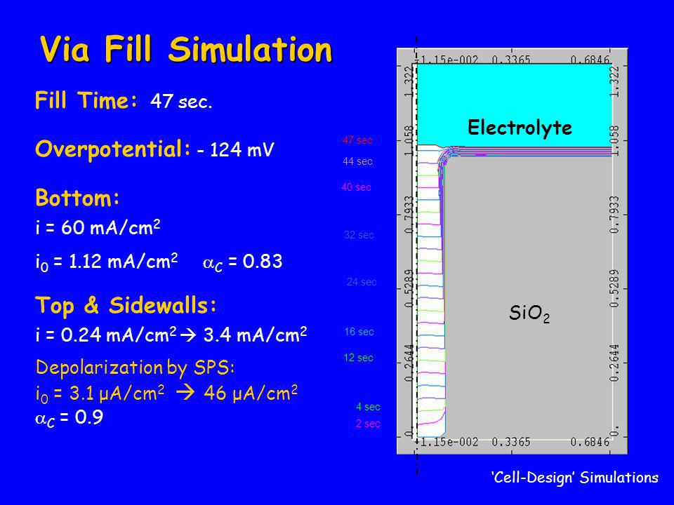 SiO 2 2 sec 4 sec 8 sec 12 sec 16 sec 24 sec 32 sec 40 sec 44 sec Electrolyte 47 sec 'Cell-Design' Simulations Via Fill Simulation Fill Time: 47 sec.