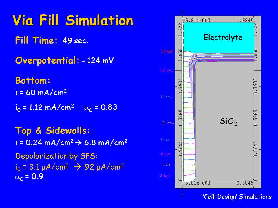 SiO 2 Electrolyte 2 sec 6 sec 16 sec 32 sec 10 sec 22 sec 42 sec 50 sec 'Cell-Design' Simulations Via Fill Simulation Fill Time: 49 sec.
