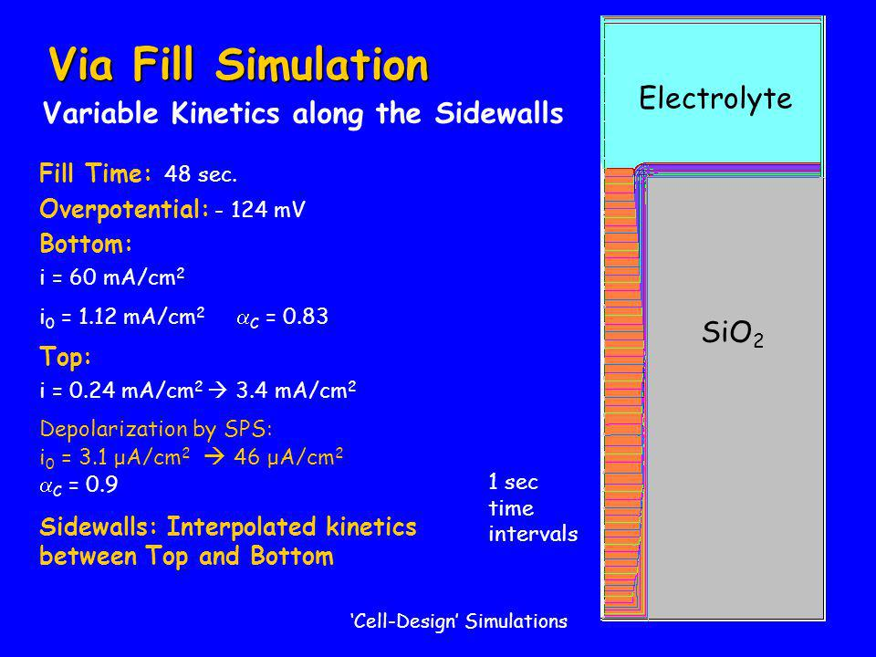 SiO 2 Electrolyte 'Cell-Design' Simulations SiO 2 Electrolyte 1 sec time intervals Variable Kinetics along the Sidewalls Via Fill Simulation Fill Time: 48 sec.