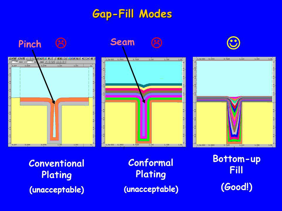 Gap-Fill Modes Bottom-up Fill (Good!) Pinch Conventional Plating (unacceptable)  Seam Conformal Plating ( unacceptable) 