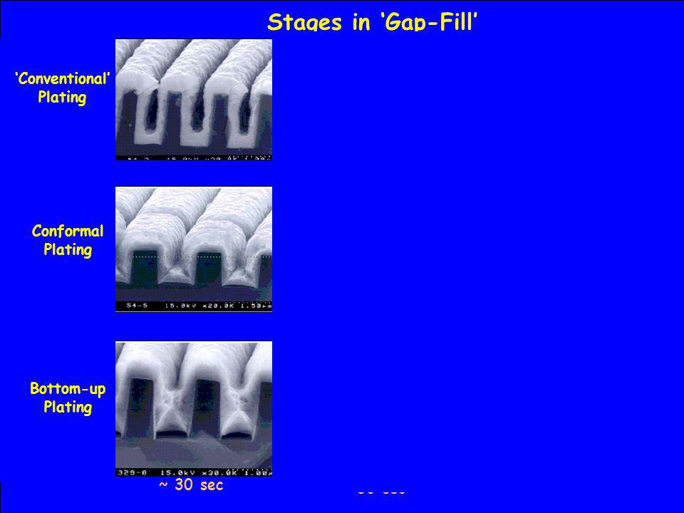 Seam Void Fill ~ 2.5 min ~ 50 sec ~ 30 sec 'Conventional' Plating Conformal Plating Bottom-up Plating Stages in 'Gap-Fill'