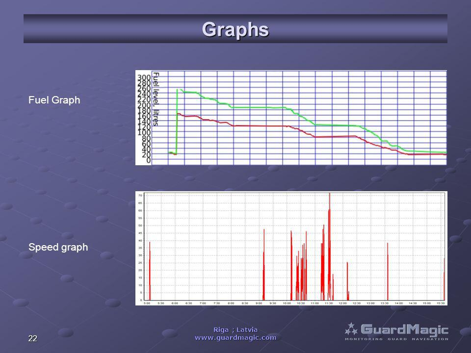 22 Riga ; Latvia www.guardmagic.com Graphs Fuel Graph Speed graph