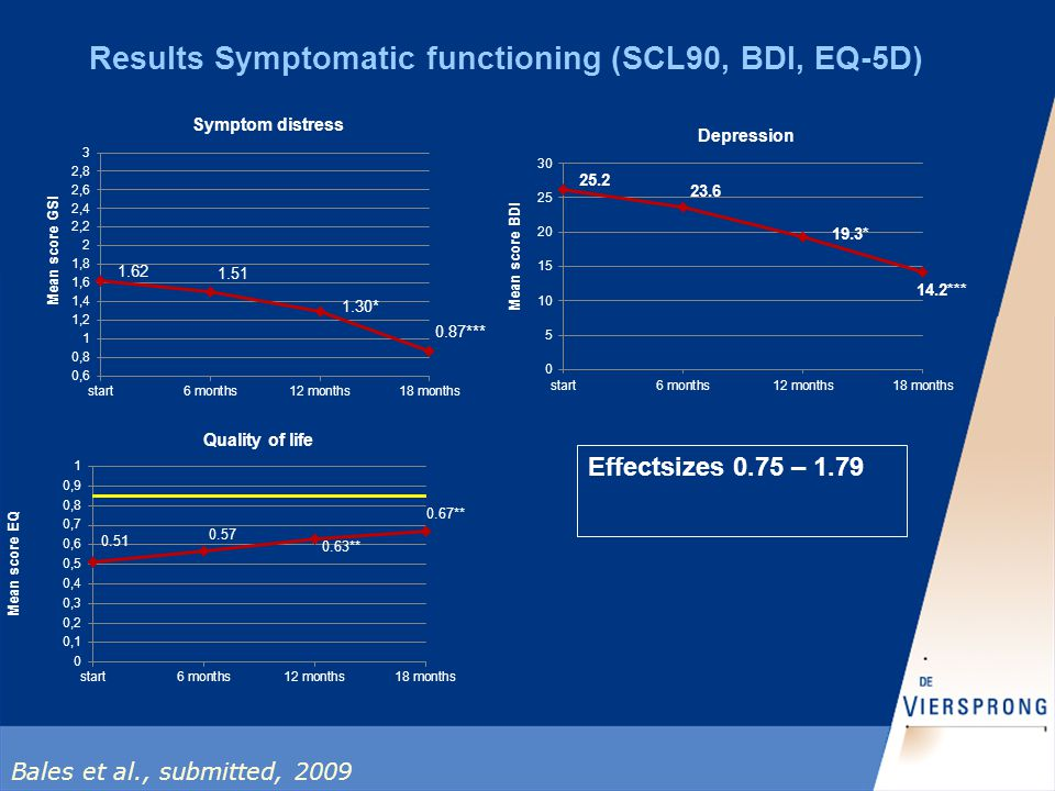 Results Symptomatic functioning (SCL90, BDI, EQ-5D) Effectsizes 0.75 – 1.79 Bales et al., submitted, 2009