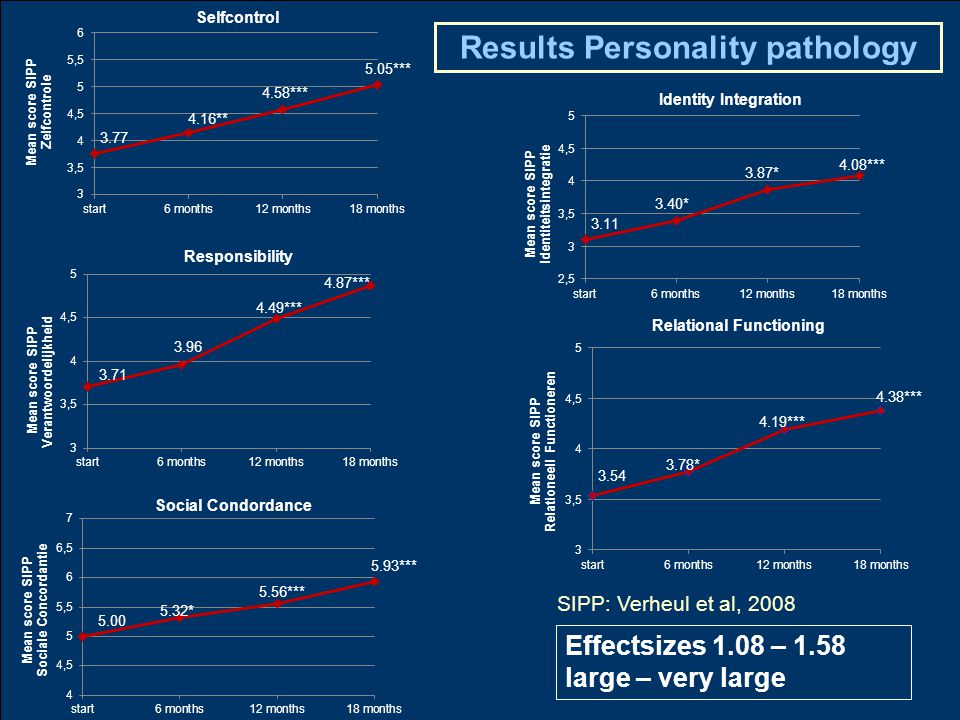 Effectsizes 1.08 – 1.58 large – very large SIPP: Verheul et al, 2008 Results Personality pathology