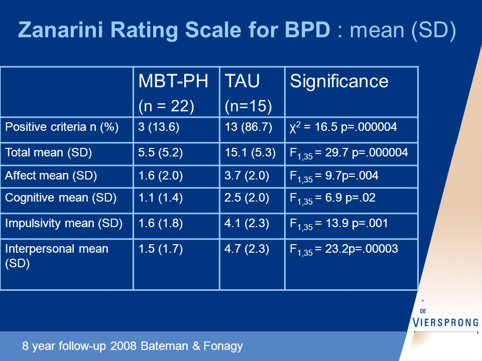 Zanarini Rating Scale for BPD : mean (SD) MBT-PH (n = 22) TAU (n=15) Significance Positive criteria n (%)3 (13.6)13 (86.7)χ 2 = 16.5 p=.000004 Total mean (SD)5.5 (5.2)15.1 (5.3)F 1,35 = 29.7 p=.000004 Affect mean (SD)1.6 (2.0)3.7 (2.0)F 1,35 = 9.7p=.004 Cognitive mean (SD)1.1 (1.4)2.5 (2.0)F 1,35 = 6.9 p=.02 Impulsivity mean (SD)1.6 (1.8)4.1 (2.3)F 1,35 = 13.9 p=.001 Interpersonal mean (SD) 1.5 (1.7)4.7 (2.3)F 1,35 = 23.2p=.00003 8 year follow-up 2008 Bateman & Fonagy