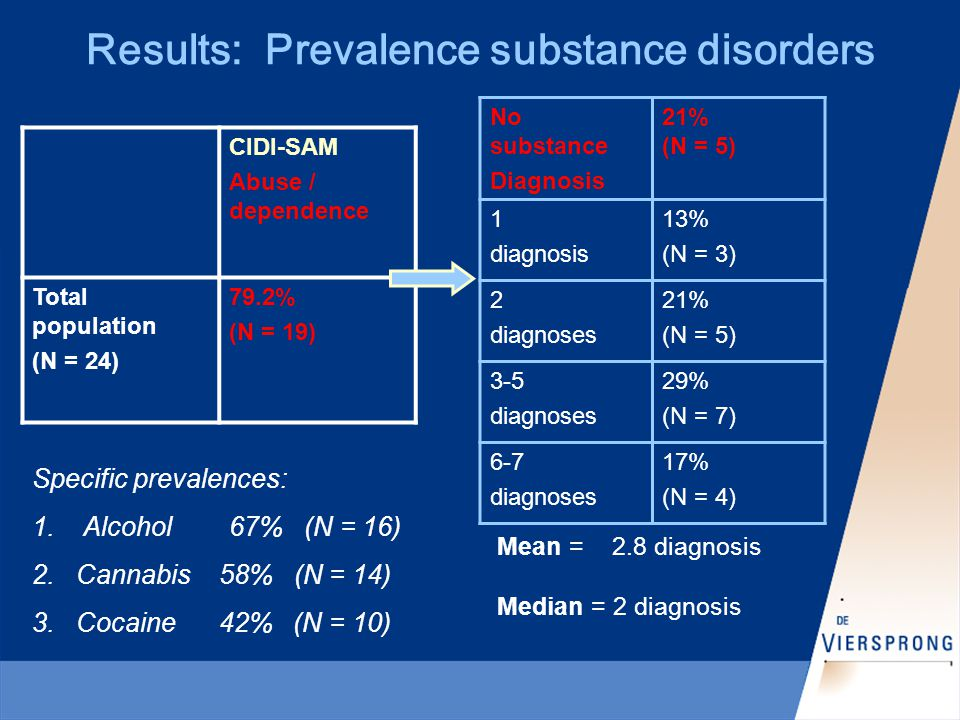 CIDI-SAM Abuse / dependence Total population (N = 24) 79.2% (N = 19) Results: Prevalence substance disorders No substance Diagnosis 21% (N = 5) 1 diagnosis 13% (N = 3) 2 diagnoses 21% (N = 5) 3-5 diagnoses 29% (N = 7) 6-7 diagnoses 17% (N = 4) Specific prevalences: 1.
