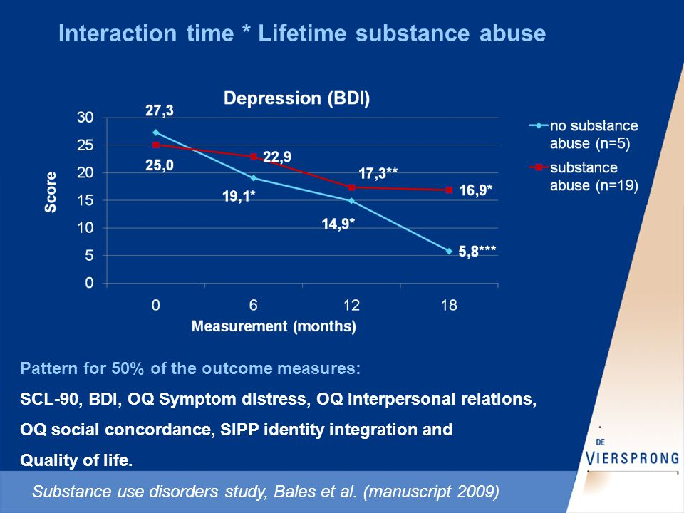 Interaction time * Lifetime substance abuse Pattern for 50% of the outcome measures: SCL-90, BDI, OQ Symptom distress, OQ interpersonal relations, OQ social concordance, SIPP identity integration and Quality of life.