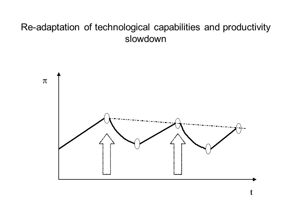 Re-adaptation of technological capabilities and productivity slowdown