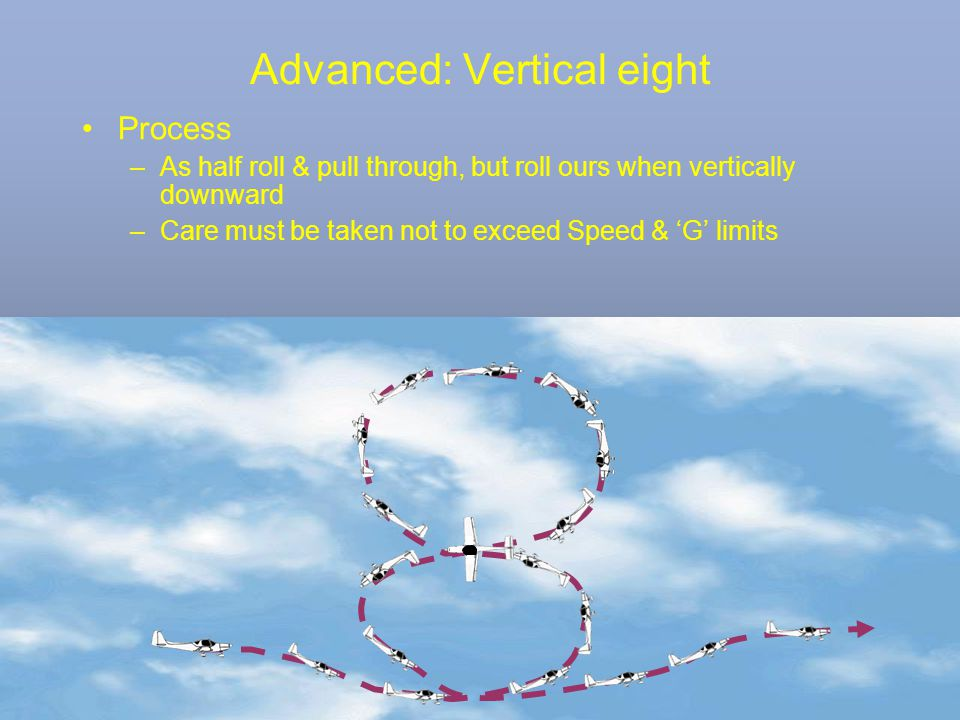 Advanced: Vertical eight Process –As half roll & pull through, but roll ours when vertically downward –Care must be taken not to exceed Speed & 'G' li
