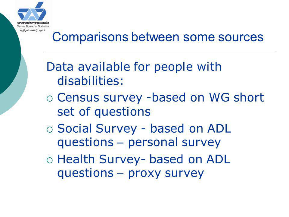 Comparisons between some sources Data available for people with disabilities:  Census survey -based on WG short set of questions  Social Survey - based on ADL questions – personal survey  Health Survey- based on ADL questions – proxy survey