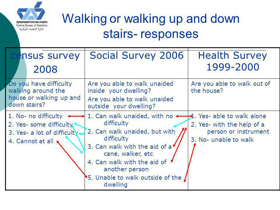 Walking or walking up and down stairs- responses Health Survey 1999-2000 Social Survey 2006census survey 2008 Are you able to walk out of the house.