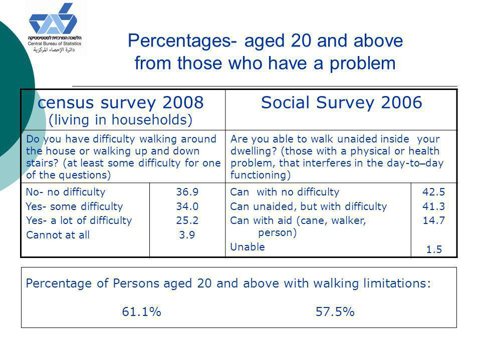 Percentages- aged 20 and above from those who have a problem Social Survey 2006census survey 2008 (living in households) Are you able to walk unaided inside your dwelling.