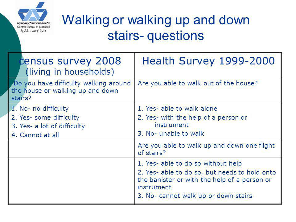 Walking or walking up and down stairs- questions Health Survey 1999-2000census survey 2008 (living in households) Are you able to walk out of the hous