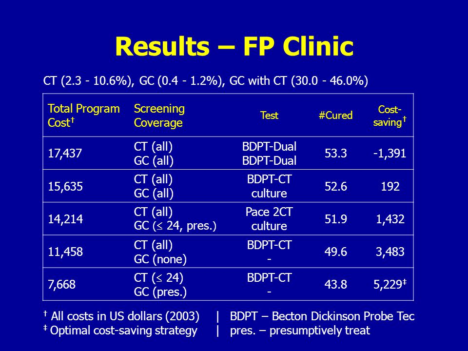 Results – FP Clinic Total Program Cost † Screening Coverage Test#Cured Cost- saving † 17,437 CT (all) GC (all)BDPT-Dual 53.3-1,391 15,635 CT (all) GC