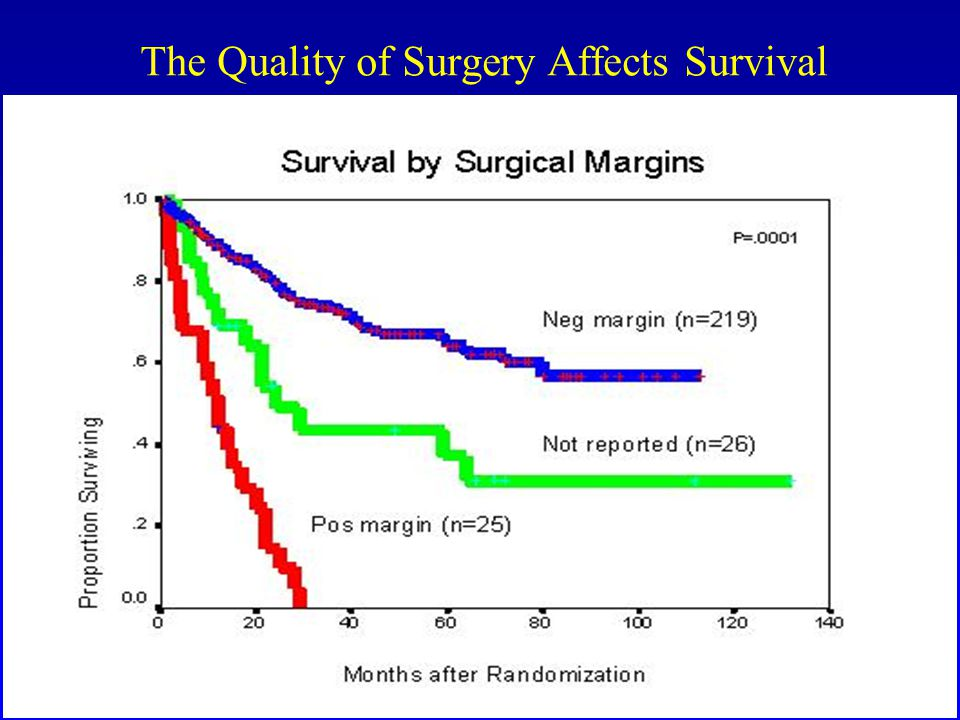 The Quality of Surgery Affects Survival