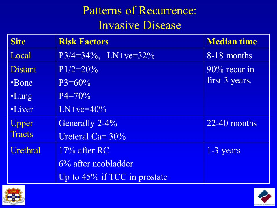 Patterns of Recurrence: Invasive Disease SiteRisk FactorsMedian time LocalP3/4=34%, LN+ve=32%8-18 months Distant Bone Lung Liver P1/2=20% P3=60% P4=70% LN+ve=40% 90% recur in first 3 years.