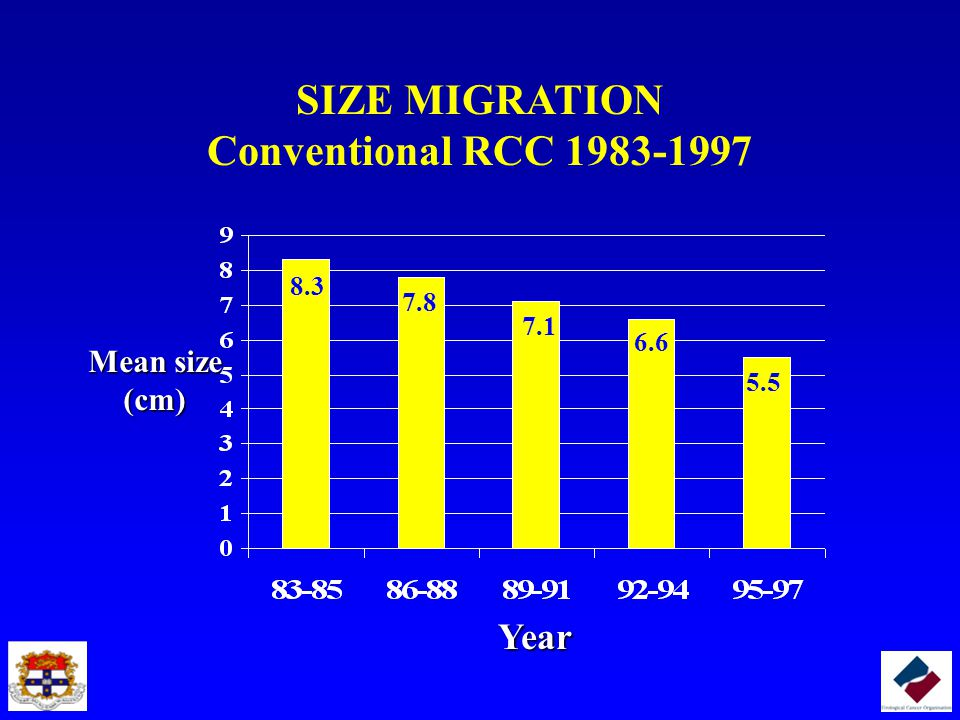SIZE MIGRATION Conventional RCC 1983-1997 Mean size (cm) Year 8.3 7.8 7.1 6.6 5.5