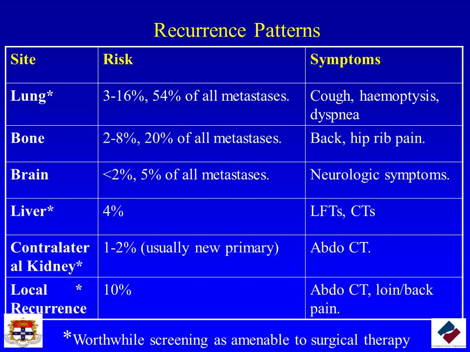 Recurrence Patterns SiteRiskSymptoms Lung*3-16%, 54% of all metastases.Cough, haemoptysis, dyspnea Bone2-8%, 20% of all metastases.Back, hip rib pain.