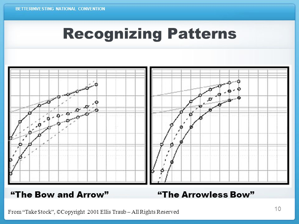 BETTERINVESTING NATIONAL CONVENTION Recognizing Patterns The Bow and Arrow The Arrowless Bow From Take $tock , ©Copyright 2001 Ellis Traub – All Rights Reserved 10
