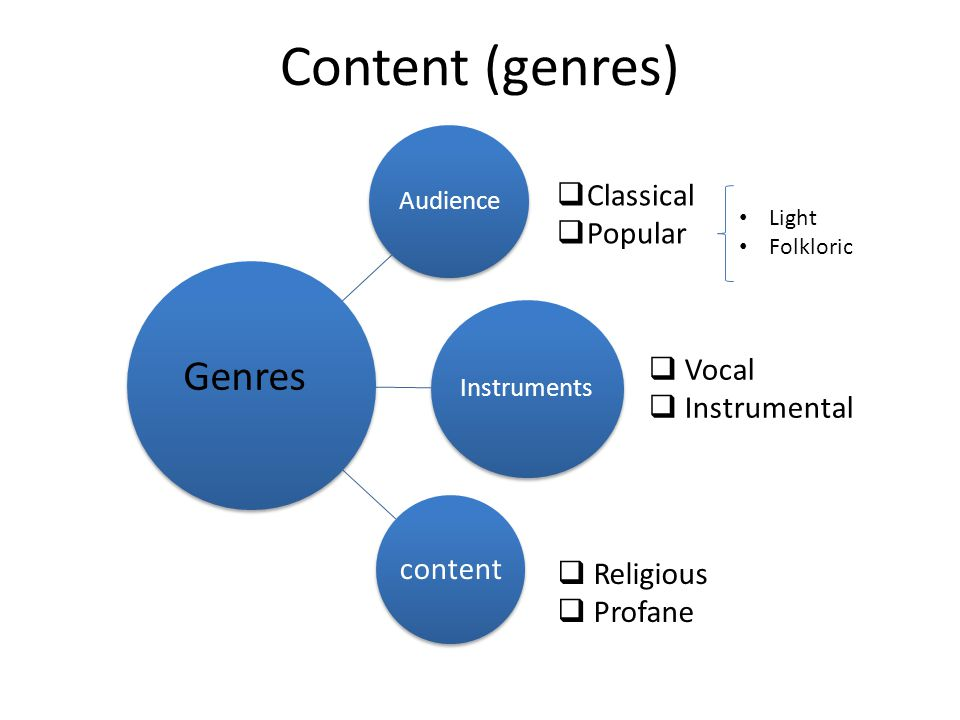 Content (genres) Audience Instruments content Light Folkloric  Vocal  Instrumental Genres  Classical  Popular  Religious  Profane