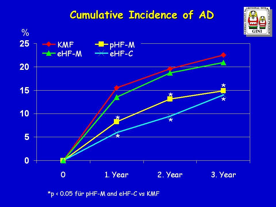 Cumulative Incidence of AD Cumulative Incidence of AD % *p < 0.05 für pHF-M and eHF-C vs KMF * * * * * *