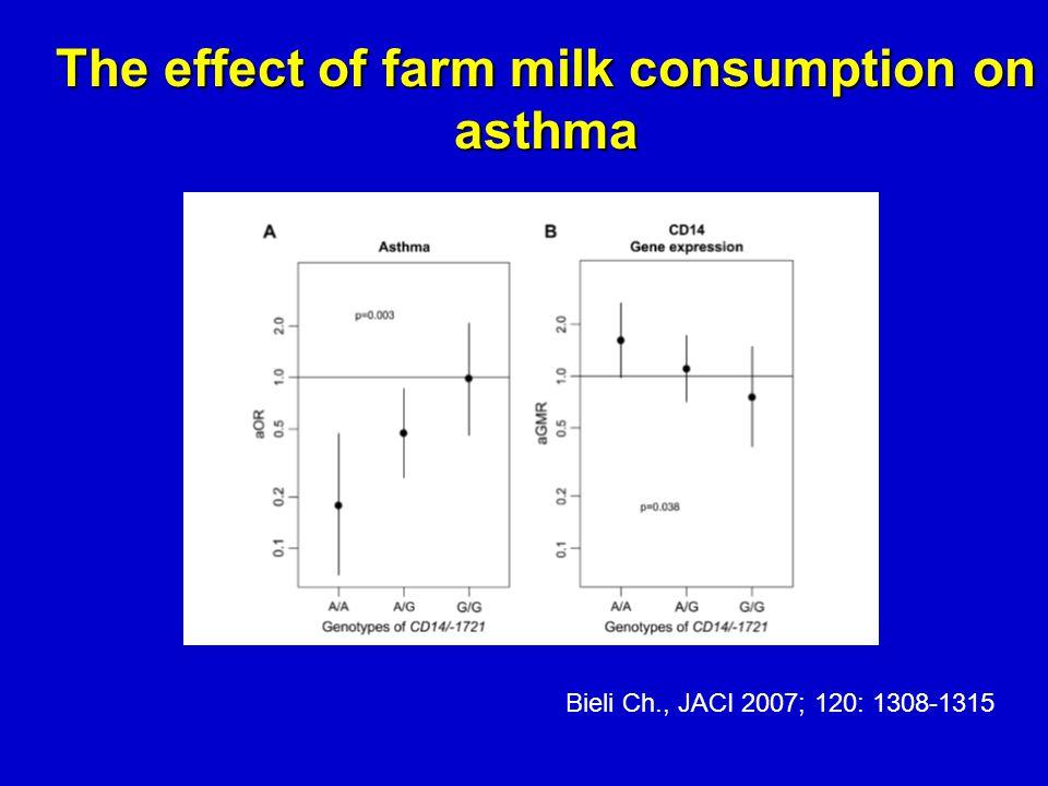 The effect of farm milk consumption on asthma Bieli Ch., JACI 2007; 120: 1308-1315