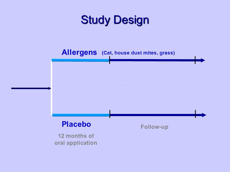 Enrolment Randomisation (n=200) (age 12 – 30 month) (Cat, house dust mites, grass) Allergens Placebo Endpoint Assessment (ITT/ PP) 12 months of oral application Follow-up Study Design