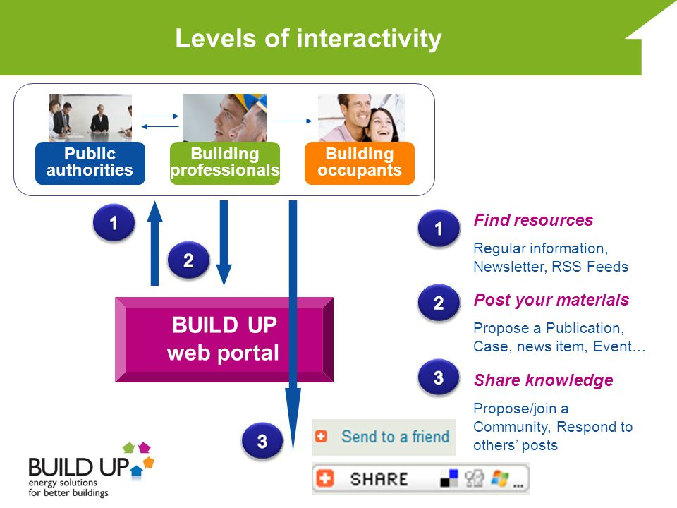 Levels of interactivity Building occupants Building professionals Public authorities Find resources Regular information, Newsletter, RSS Feeds Post yo