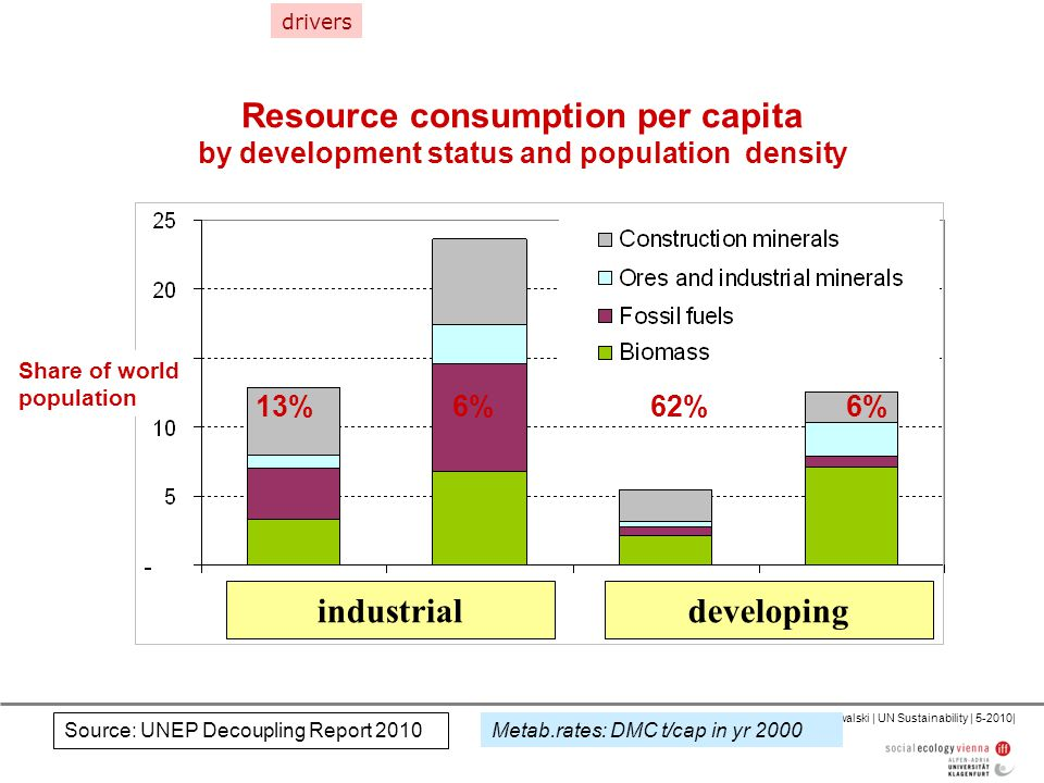 Fischer-Kowalski | UN Sustainability | 5-2010| Resource consumption per capita by development status and population density Metab.rates: DMC t/cap in yr 2000 Share of world population 13%6%62%6% Source: UNEP Decoupling Report 2010 drivers industrialdeveloping