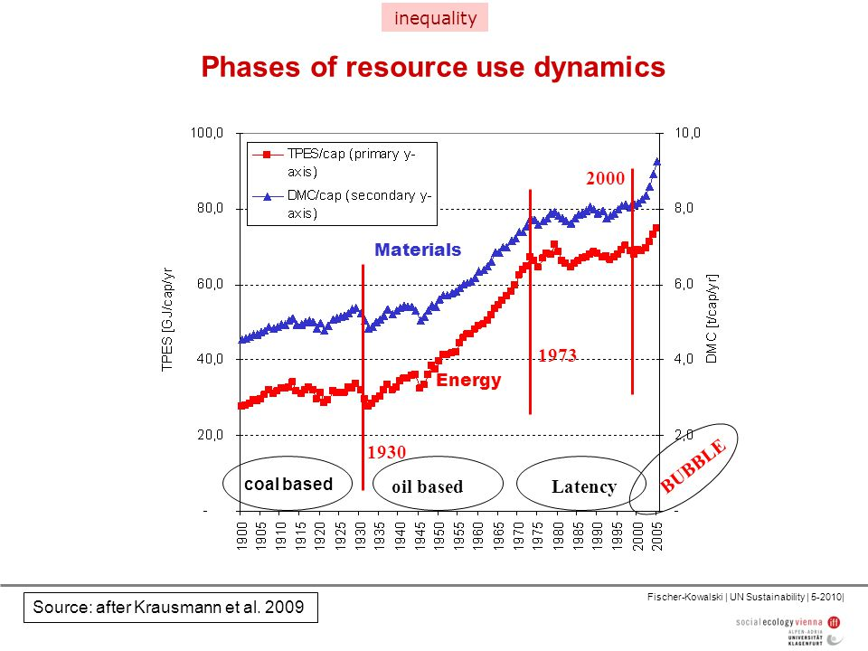Fischer-Kowalski | UN Sustainability | 5-2010| Phases of resource use dynamics Energy Materials Source: after Krausmann et al.