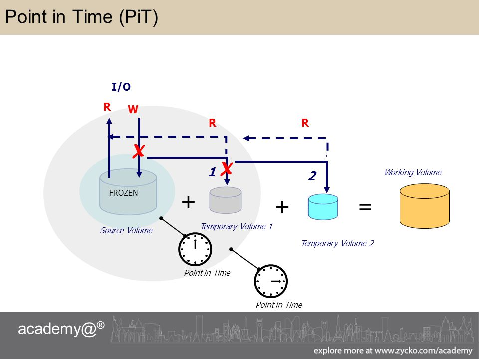academy@ ® Point in Time (PiT) I/O FROZEN Source Volume R W X X 1 2 Temporary Volume 2 Temporary Volume 1 Point in Time + RR Working Volume =+